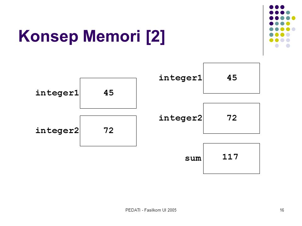 Konsep Memori [2] integer1 45 integer1 45 integer2 72 integer2 72 sum
